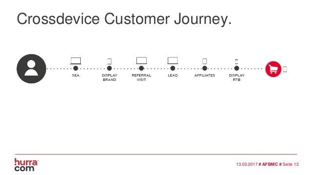 Crossdevice Customer Journey. 13.03.2017 # AFBMC # Seite 13