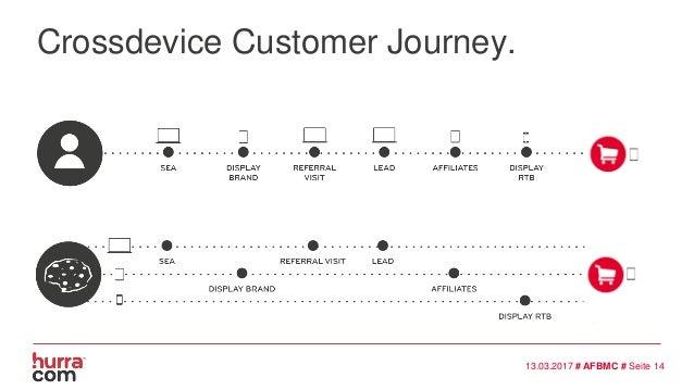Crossdevice Customer Journey. 13.03.2017 # AFBMC # Seite 14