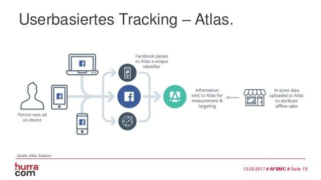 Userbasiertes Tracking – Atlas. 13.03.2017 # AFBMC # Seite 19 Quelle: Atlas Solution