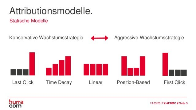 Attributionsmodelle. Konservative Wachstumsstrategie Aggressive Wachstumsstrategie Statische Modelle 13.03.2017 # AFBMC # ...