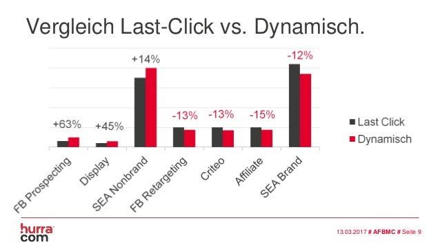 Vergleich Last-Click vs. Dynamisch. +63% +45% -15% +14% -13% -12% 13.03.2017 # AFBMC # Seite 9 -13%