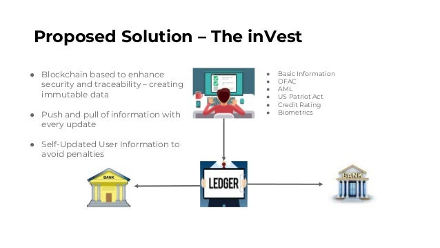 Proposed Solution – The inVest ● Basic Information ● OFAC ● AML ● US Patriot Act ● Credit Rating ● Biometrics ● Blockchain...