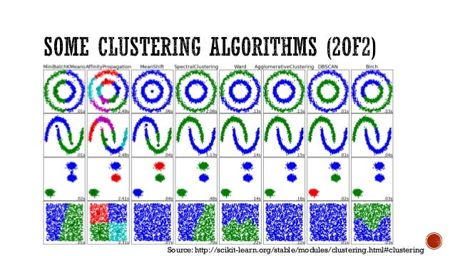 machine learning in practice