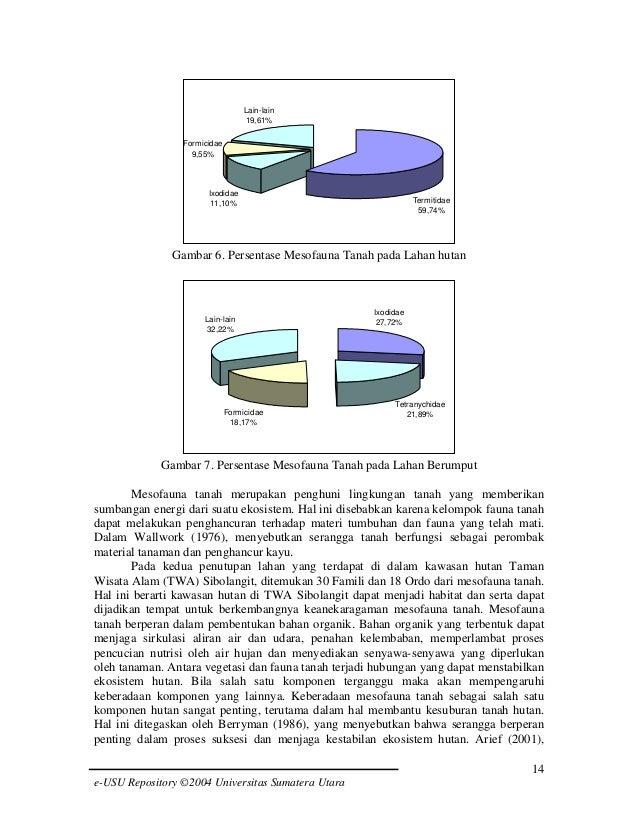 Lain-lain 19,61% Formicidae 9,55%  Ixodidae 11,10%  Termitidae 59,74%  Gambar 6. Persentase Mesofauna Tanah pada Lahan hut...