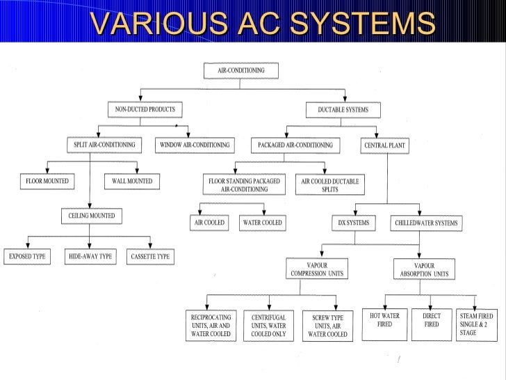 Dx A C Systems : Hvac presentation for beginers