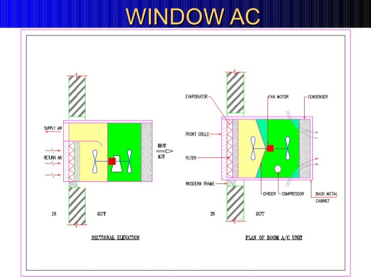 Ductable split ac wiring diagram somurich ductable split ac wiring diagram hvac presentation for beginersrhslidesharedesign asfbconference2016 Image collections