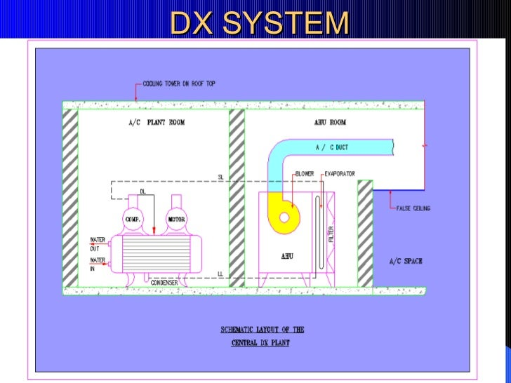 hvac presentation for beginers 17 728?cb=1246597173 hvac presentation for beginers air conditioning unit system diagram at bakdesigns.co