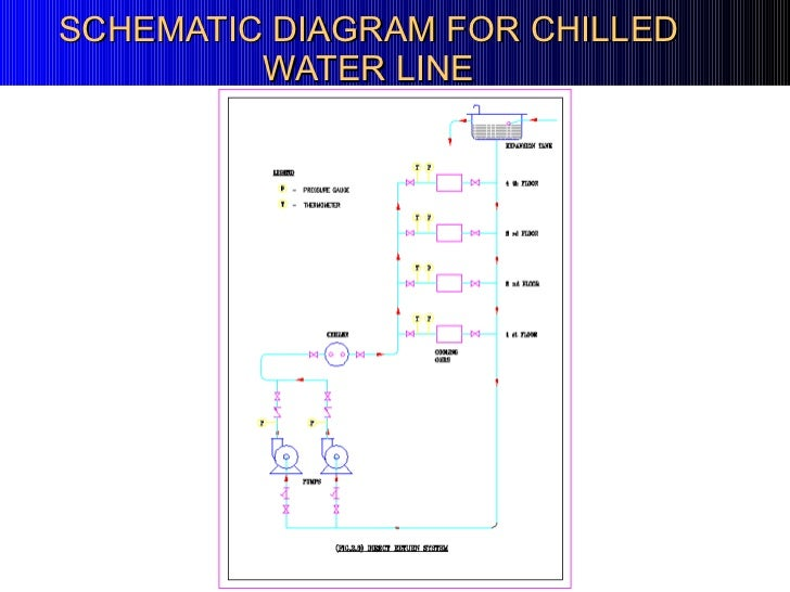 hvac presentation for beginers schematics standard hvac system about chilled water and condensor water circuit; 44