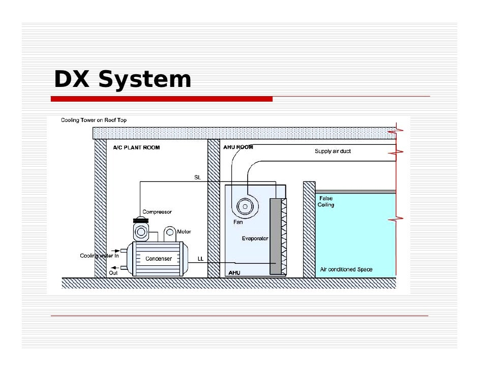 Dx A C Systems : Hvac