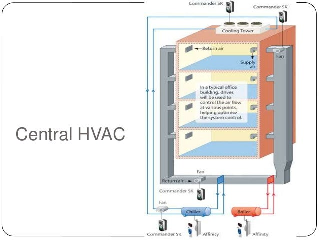 Hvac For Energy Efficient Building