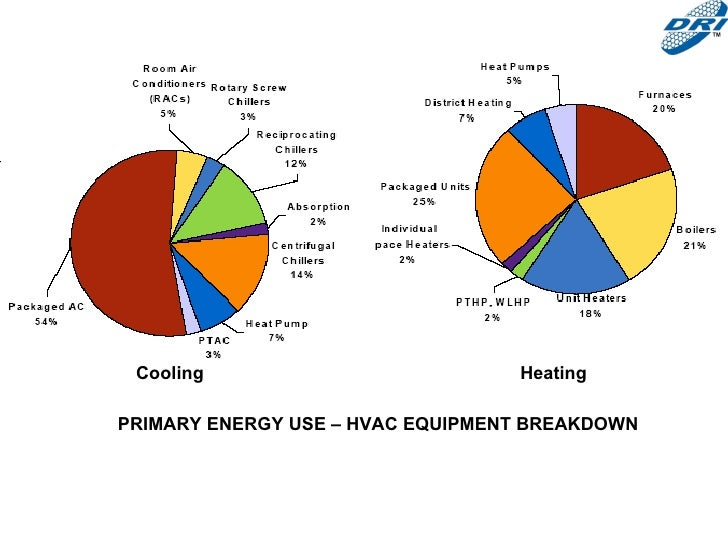 Hvac And Climate Change
