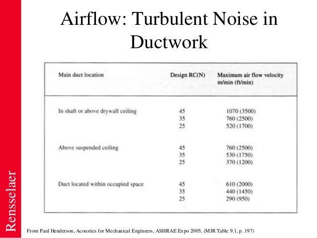 Hvac noise control