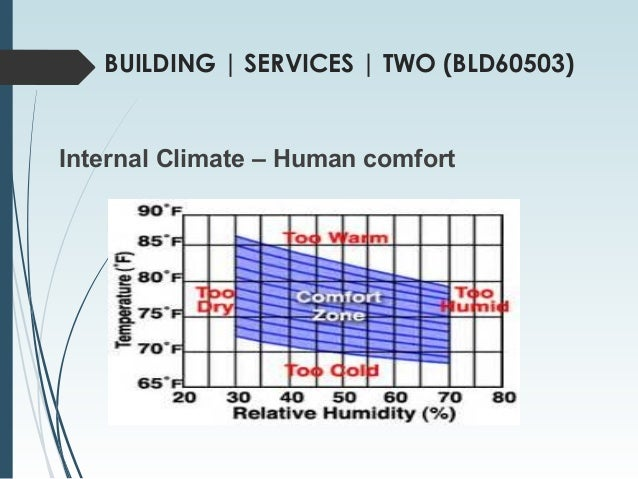 Humidity For Human Comfort 28 Images Humidity For