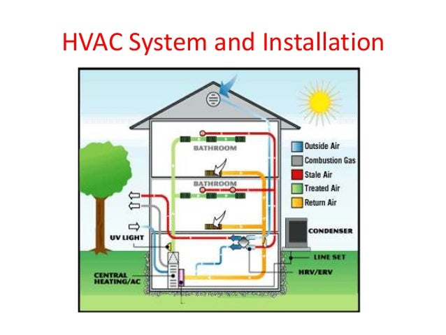 Hvac And Water Treatment Installation