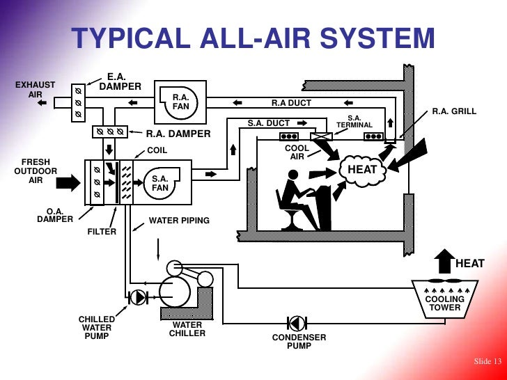 Hvac System Diagram Pdf - Wiring Diagram Database •