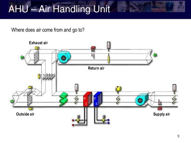 Ahu System Diagram - Basic Guide Wiring Diagram •