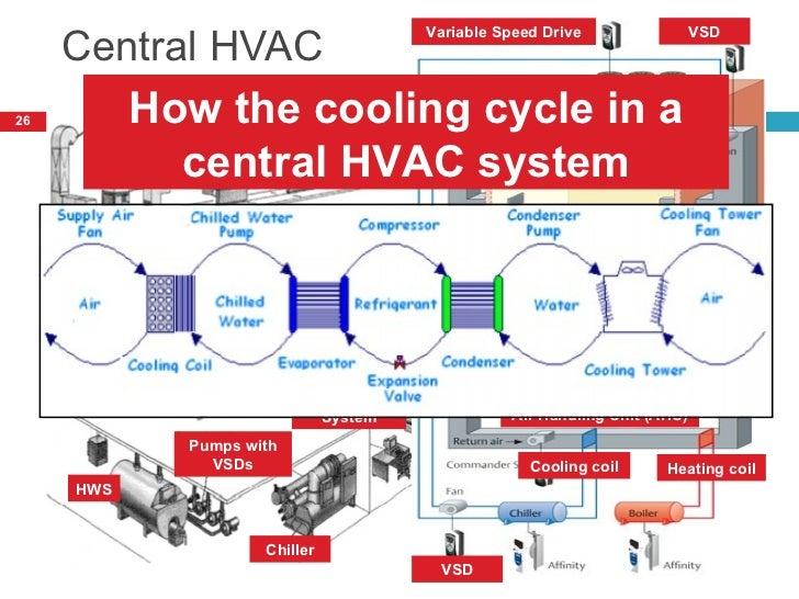hvac energy efficiency in commercial buildings 26 728?cb=1449379238 hvac energy efficiency in commercial buildings