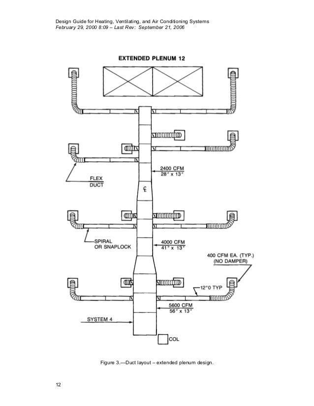 Duct System Design Guide - design system examples | Hvac Drawing Guide |  | design system examples