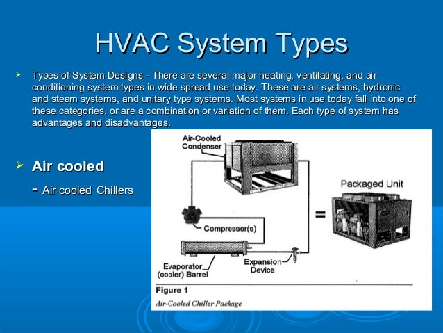 Hvac presentation for Type of heating systems