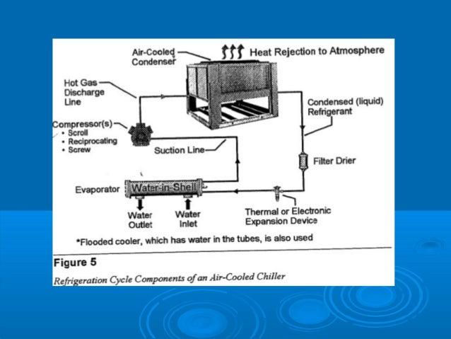 types of hvac systems pdf