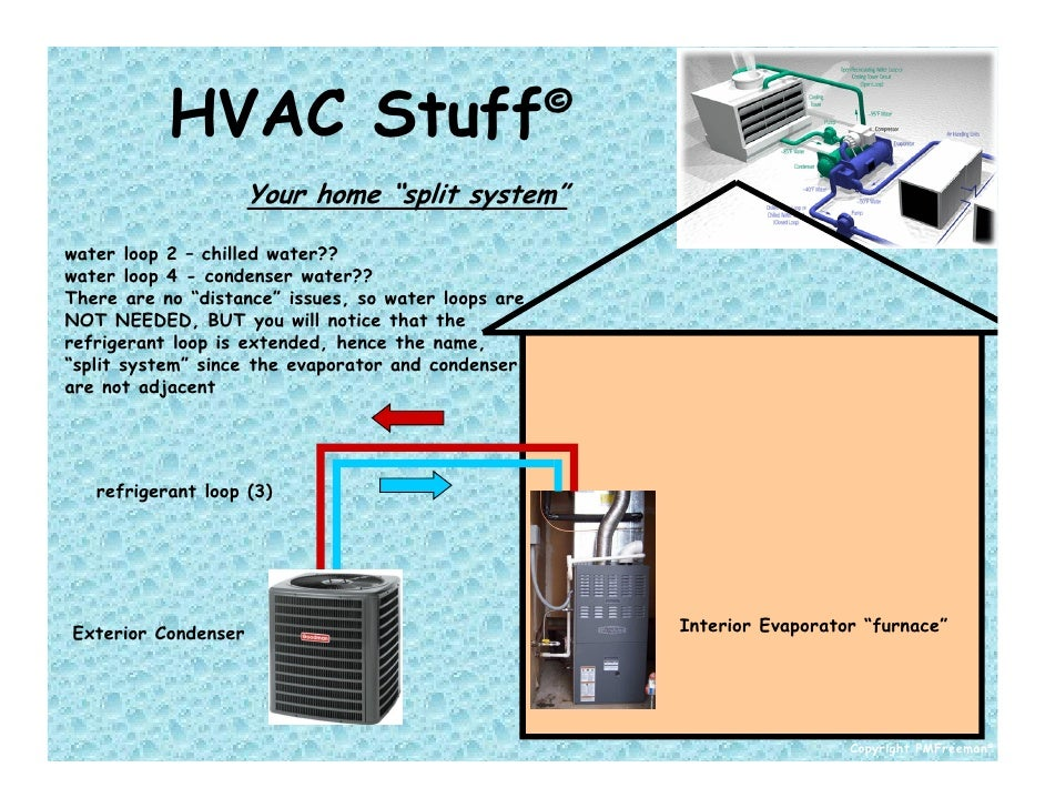 Hvac Systems new: What Is A Split Hvac System