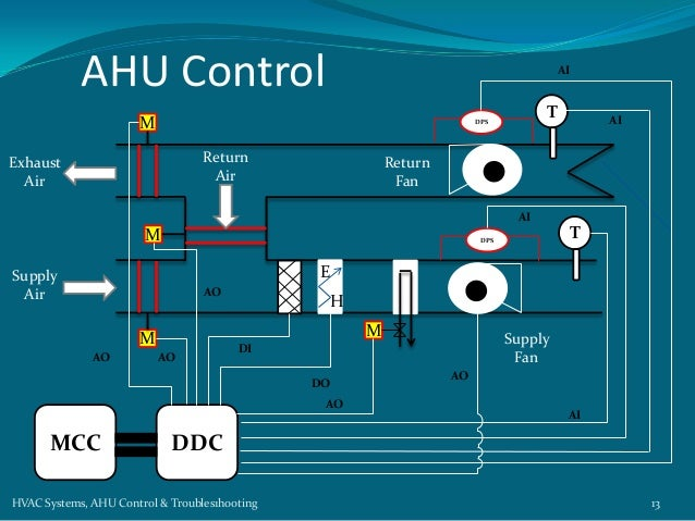Controlsenquiry in addition Air Handling Systems Diagram besides Smart Lighting Solutions With Motion Sensors Occupancy Sensors Pir Sensors together with Chiller also Samsung  fort Cooling System. on hvac control schematic