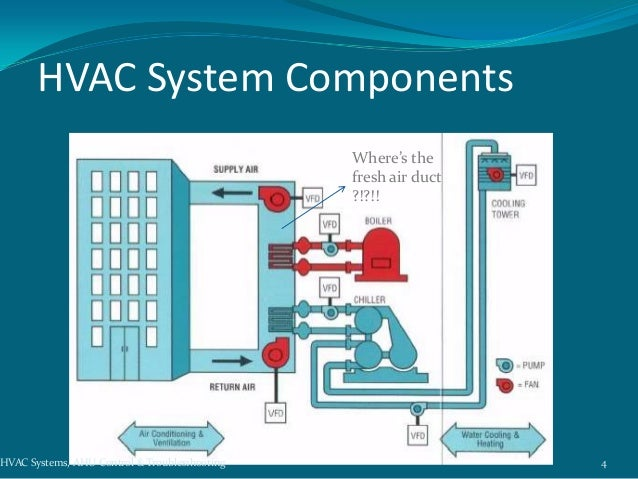 Hvac Control System : Hvac zone control systems diagram get free image