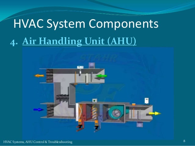 ahu system Heating, ventilation, air conditioning controls temperature, humidity and air quality inside such as office/residential towers all preferably integrated into one system in warm climates usually no need for a heating system lecture_a5_ hvac_100414ppt [compatibility mode.