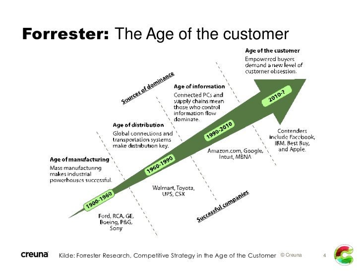 Forrester: The Age of the customer    Kilde: Forrester Research, Competitive Strategy in the Age of the Customer © Creuna ...
