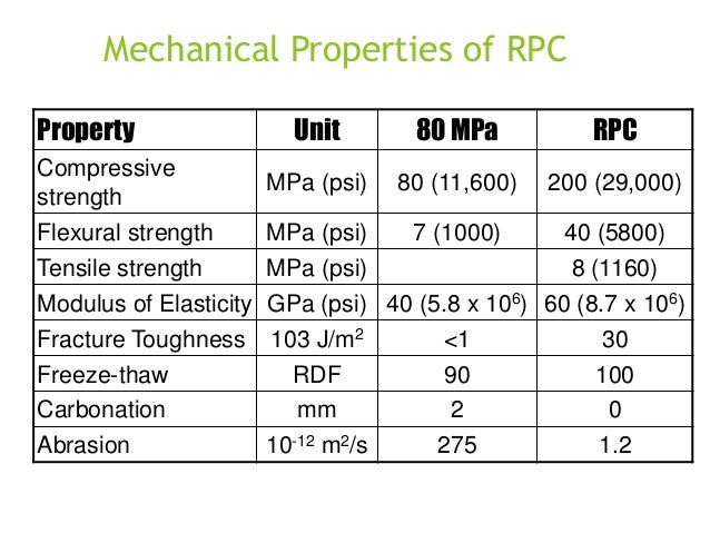 Mechanical Properties of RPC Property Compressive strength Flexural strength Tensile strength  Unit  80 MPa  RPC  MPa (psi...