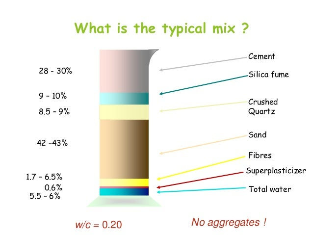 What is the typical mix ? Cement  28 - 30%  Silica fume  9 – 10%  Crushed Quartz  8.5 – 9%  Sand  42 –43%  Fibres Superpla...