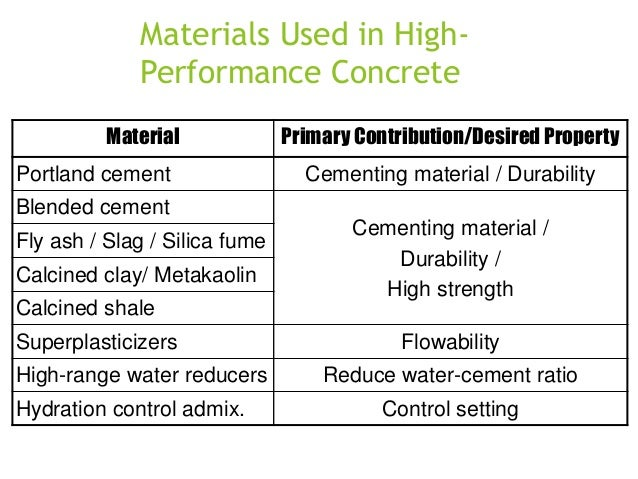 Materials Used in HighPerformance Concrete Material Portland cement  Primary Contribution/Desired Property Cementing mater...