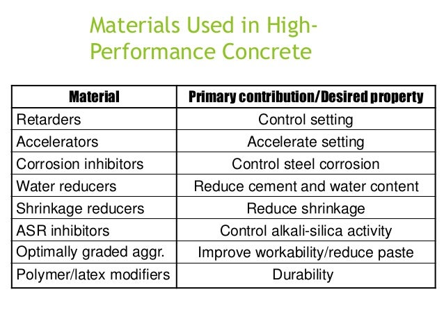 Materials Used in HighPerformance Concrete Material Retarders  Primary contribution/Desired property Control setting  Acce...