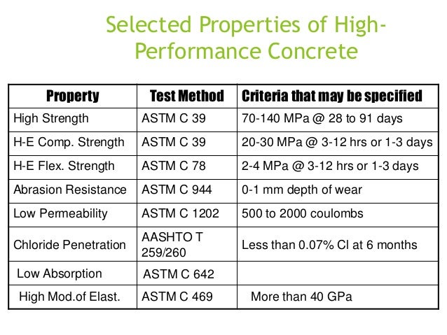 Selected Properties of HighPerformance Concrete Property  Test Method  Criteria that may be specified  High Strength  ASTM...