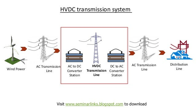 thesis on hvdc transmission system Novel voltage source converter based hvdc transmission system for o shore wind farms stephan meier royal institute of technology department of electrical engineering.
