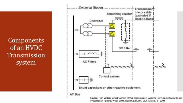 thesis on hvdc transmission system Influence of embedded hvdc transmission on ac network performance by jicheng yu a thesis presented in partial fulfillment of the requirements for the degree.
