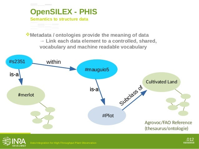 .012 Semantics to structure data OpenSILEX - PHIS #mauguio5 is-ais-a Cultivated Land Agrovoc/FAO Reference (thesaurus/onto...