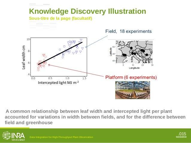 .015 Sous-titre de la page (facultatif) Knowledge Discovery Illustration Data Integration for High-Throughput Plant Observ...