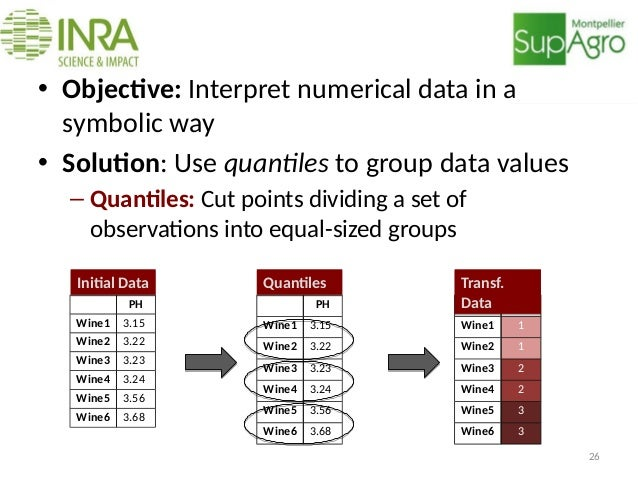 Data pre-processing • Objective: Interpret numerical data in a symbolic way • Solution: Use quantiles to group data values...