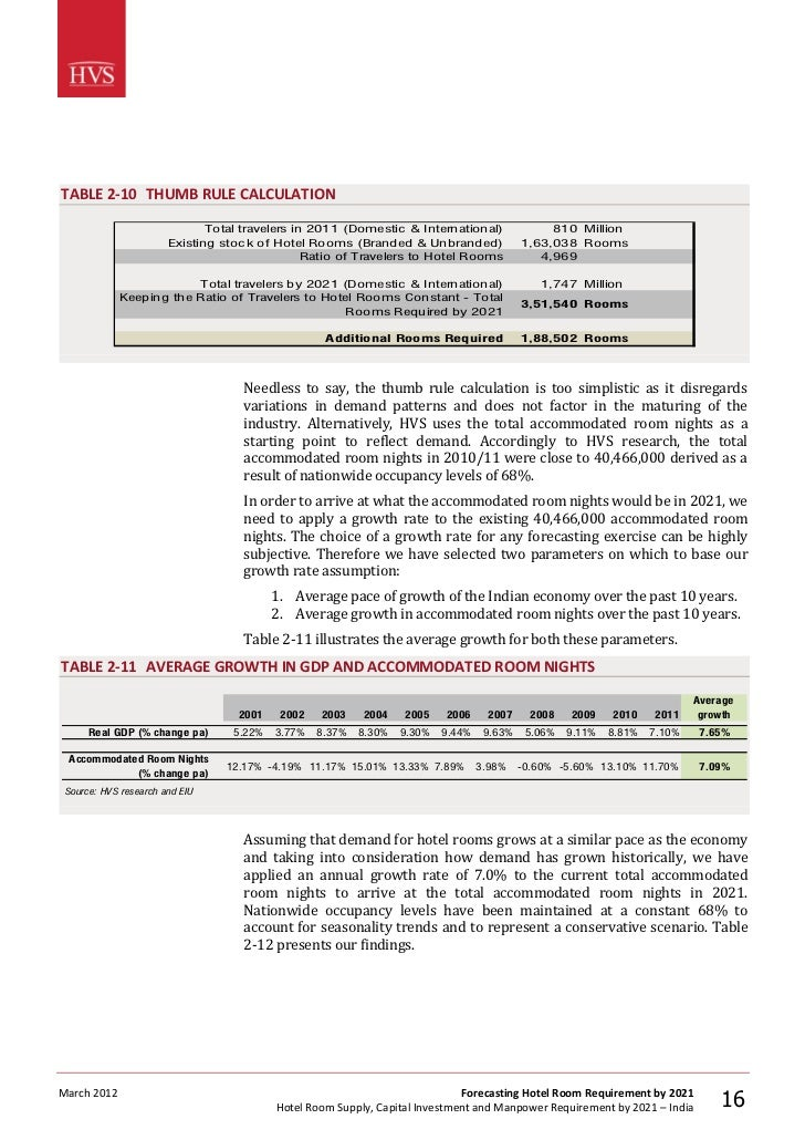 hvs hotel room supply capital The hvs report, hotels in india - trends and opportunities, estimates that over the next five years, india's it capital would see the addition of 10,731 room, the highest inventory roll out in.