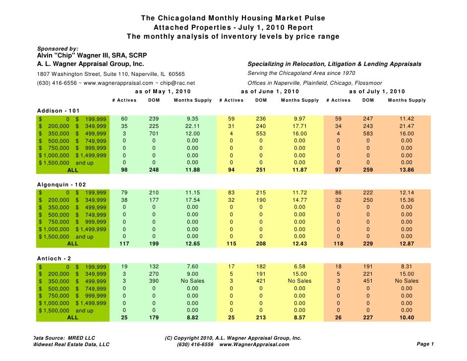 The Chicagoland Monthly Housing Market Pulse                                            Attached Properties - July 1, 2010...