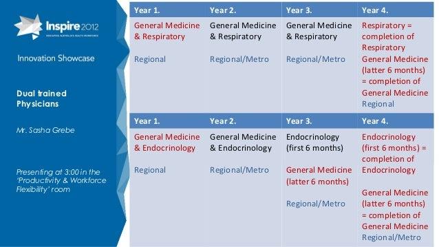 Year 1.            Year 2.            Year 3.             Year 4.                            General Medicine   General Me...