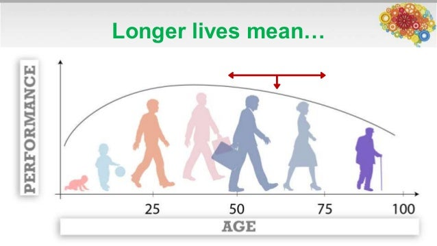 how to optimize brain health and performance at any age with alvaro f Health Promotion Clip Art Health Promotion Posters