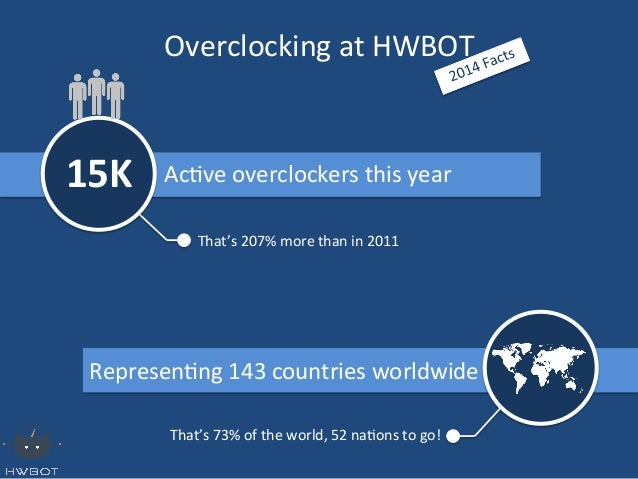 HWBOT Infographic: Overclocking in 2014