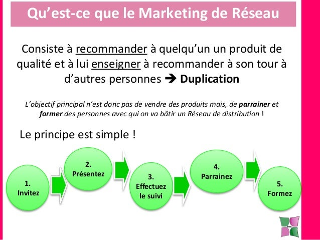 En quoi consiste exactement le marketing de réseau? Slide 3