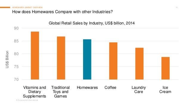 Homewares: Trends and Opportunities Around the World in ...