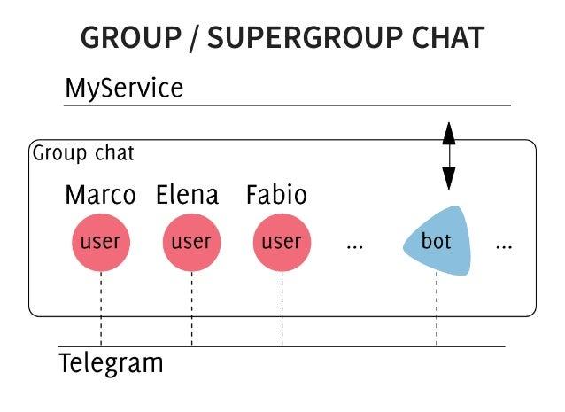 Telegram channel admin bot