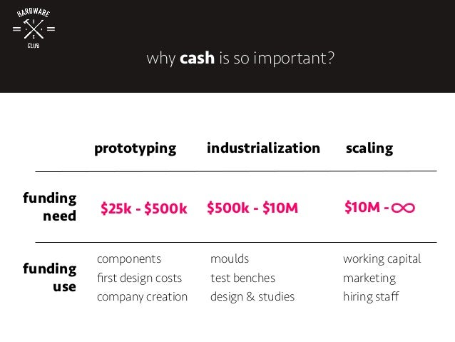 prototyping industrialization scaling funding need $25k - $500k funding use $500k - $10M $10M - moulds test benches design...