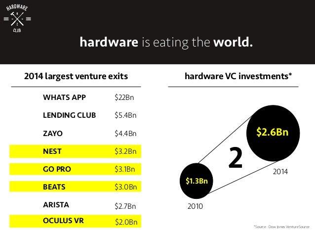 2014 largest venture exits WHATS APP LENDING CLUB ZAYO NEST GO PRO BEATS ARISTA $22Bn $5.4Bn $4.4Bn $3.2Bn $3.1Bn $3.0Bn $...