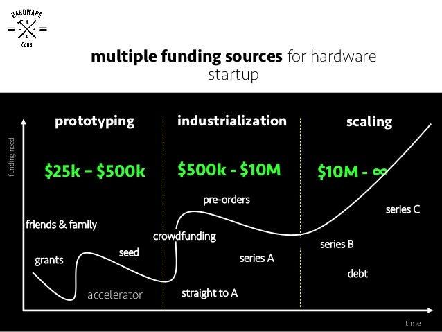 prototyping industrialization scaling $25k – $500k $500k - $10M $10M - ∞ fundingneed crowdfunding friends & family pre-ord...